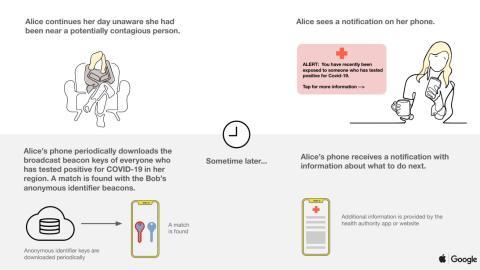 Apple y Google rastrearán contactos para detectar el coronavirus.
