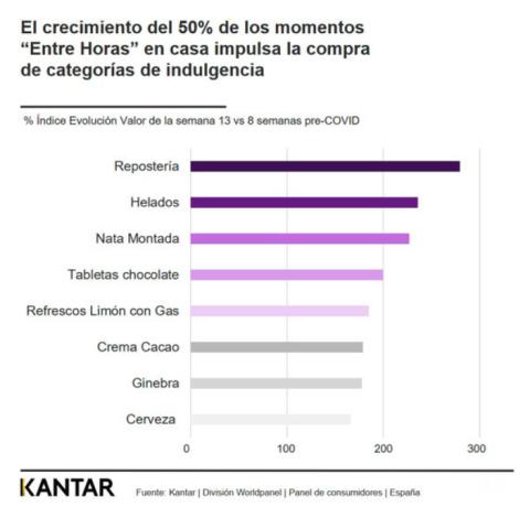 Aumenta el consumo entre horas en los hogares españoles.
