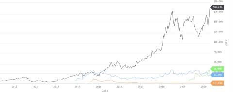 Capitalización bursátil de Zoom (verde), Netflix (negro), Twitter (azul) y Tesla (naranja).