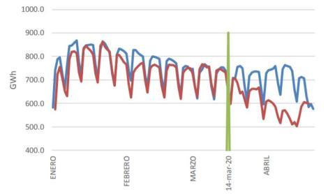 Comparación de la demanda eléctrica entre enero y abril de 2019 y 2020