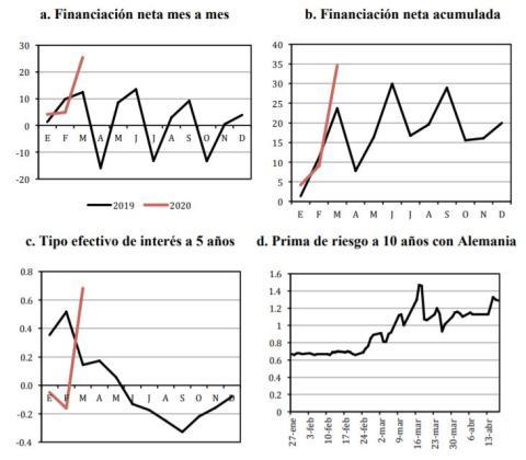 Comportamiento de la deuda pública española en 2019 y 2020