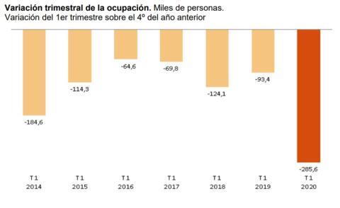 Datos de ocupación en el primer trimestre del año, según datos de la EPA desde 2014