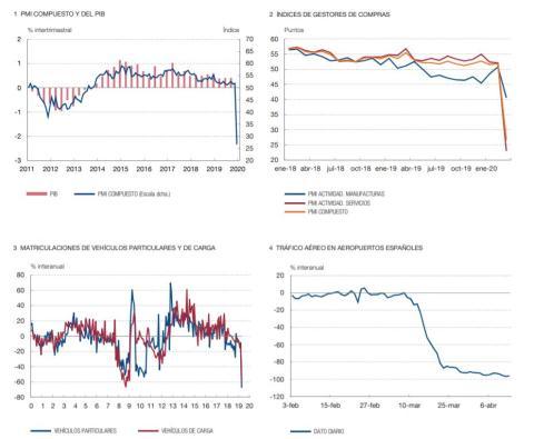Efecto del coronavirus en el PIB, los PMI, el tráfico aéreo y las matriculaciones de coches