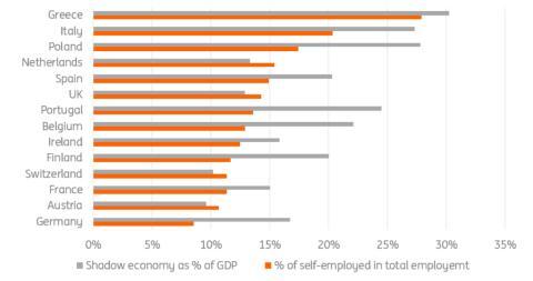 Estudio de ING sobre porcentaje de autónomos y trabajadores de la economía sumergida