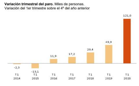Evolución del dato de paro en la EPA en el primer trimestre desde 2014