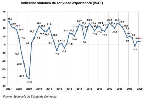 Evolución del ISAE en los últimos 13 años