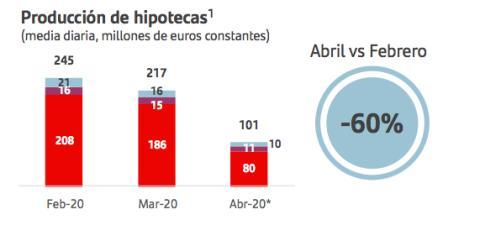 La evolución de las nuevas hipotecas de Santander