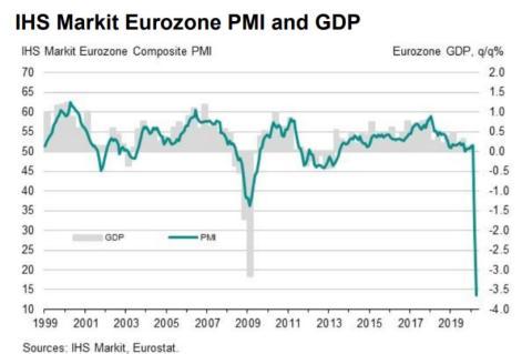 Evolución del PIB y del PMI compuesto en la eurozona desde 1999