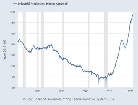 Evolución de la producción de petróleo en Estados Unidos..