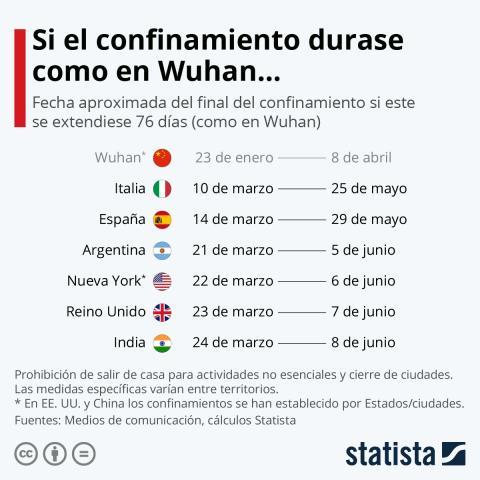 Final del confinamiento en España si siguiese las fechas de China