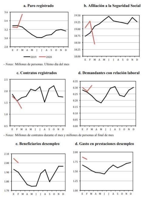 Impacto del coronavirus en los datos del mercado laboral