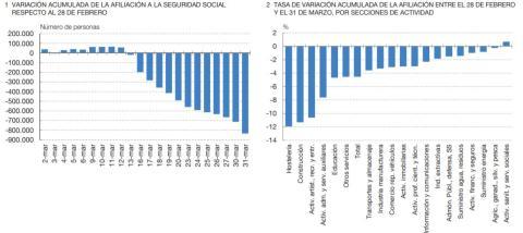 Impacto del coronavirus en el empleo hasta finales de marzo