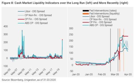 Indicador sobre la liquidez en los mercados en el largo plazo en comparación con la actualidad.