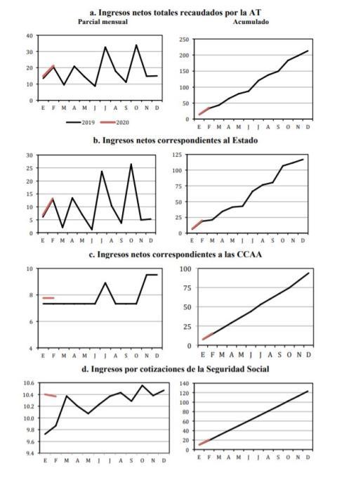 Indicadores tributarios del impacto del coronavirus, según Fedea