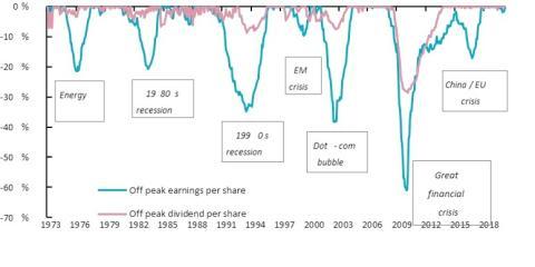 El mercado frente a las recesiones.