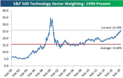 Peso del sector tecnológico en Wall Street hasta 2018.