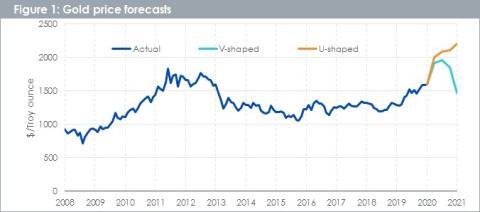 Previsión del precio del oro según WisdomTree