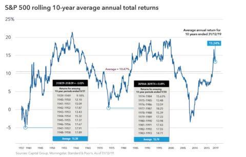 Retornos habituales del S&P 500 en Wall Street.