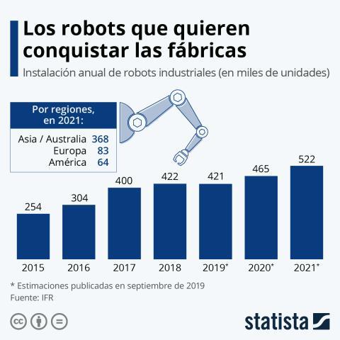 Los robots que quieren conquistar las fábricas
