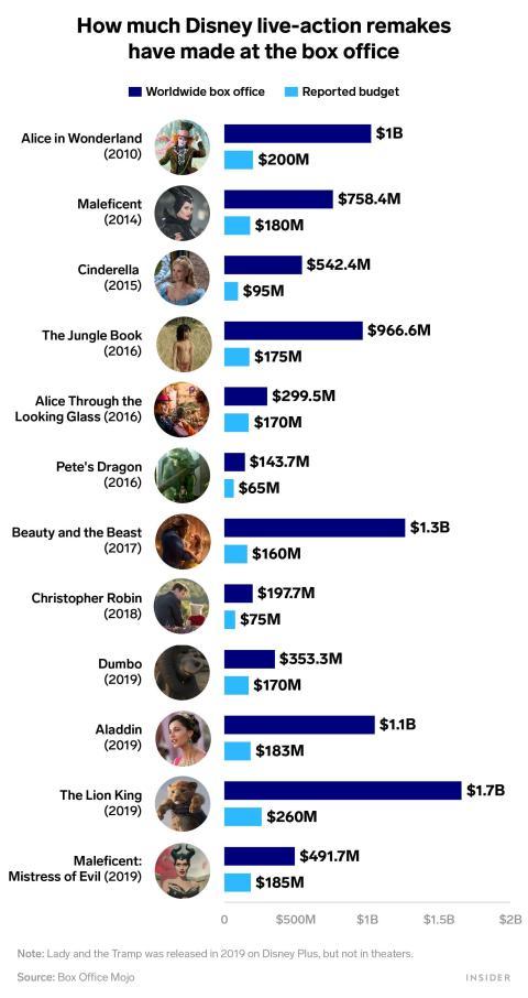 """""""Alicia en el País de las Maravillas"""", """"La Bella y la Bestia"""", """"Aladdin"""" y """"El Rey León"""" han ganado más de mil millones de dólares en los cines."""