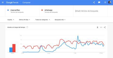 El interés por las mascarillas en España ha llegado incluso a superar las búsquedas que ha registrado WhatsApp en Google durante varios días del mes de abril.