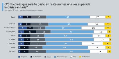¿Cómo crees que será tu gasto en restaurantes una vez superada la crisis sanitaria?