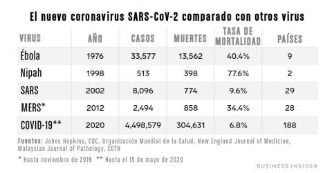 Comparación del coronavirus SARS-CoV-2 con otros virus importantes.