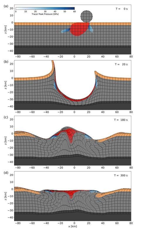 El desarrollo de Chicxulub con un impacto de 60 grados, que representa la deformación en la corteza (gris medio) y el manto superior (gris oscuro).