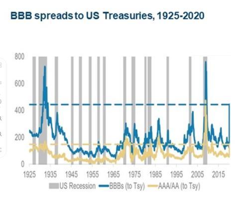 Diferencial entre los bonos BBB y los Treasuries de Estados Unidos.