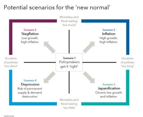 Escenarios potenciales de la nueva normalidad.