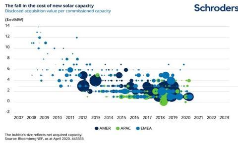 Evolución de los costes de la energía solar.