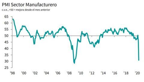 Evolución histórica del PMI manufacturero en España
