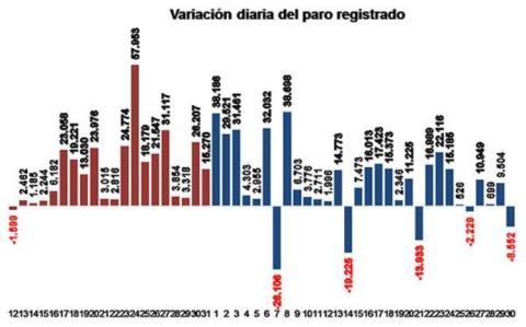 Evolución del paro registrado diariariamente entre marzo y abril de 2020