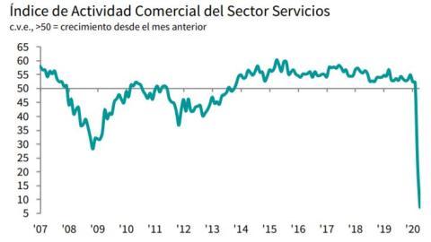Evolución del PMI de servicios de España desde 2007