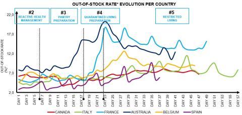 Ratios de fuera de 'stock'. Evolución por países