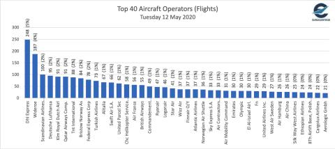 Gráfico tráfico aéreo Europa coronavirus