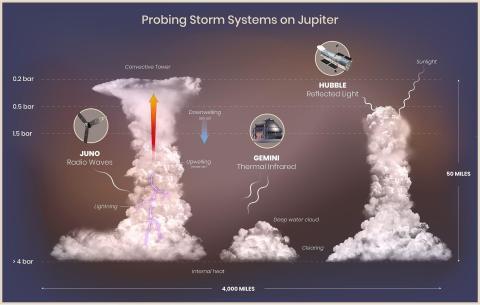 Una ilustración de los rayos, torres convectivas, nubes y claros en la atmósfera de Júpiter.