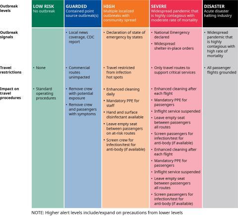 La propuesta de Oliver Wyman para analizar la seguridad en el sector aéreo en la era post COVID-19.