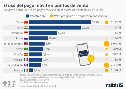 Pagos móviles en punto de venta