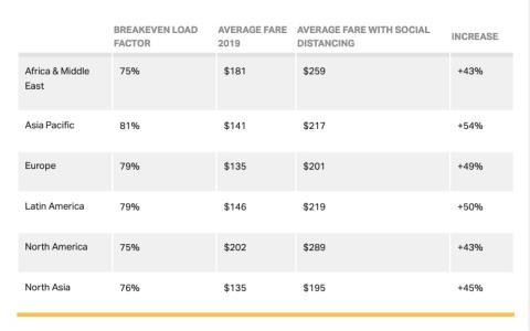 Cálculos de IATA sobre cuánto tendrían que incrementar los precios de los vuelos para suplir el coste de la distancia social.