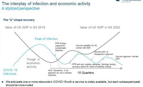 Previsión PIB y onda epidémica del COVID-19.