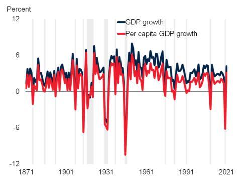 Caídas del PIB per cápita en los últimos 150 años