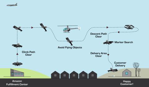 Cómo funciona el servicio de entrega de drones de Amazon Prime Air.
