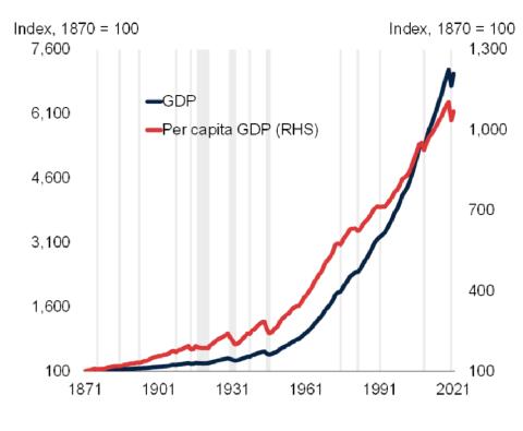 Evolución del PIB y del PIB per capita global entre 1870 y 2021