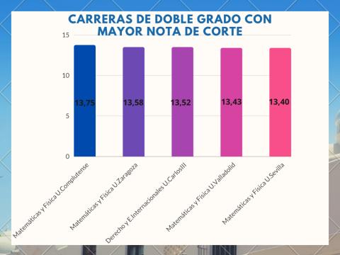 Gráfico notas de corte Universidad