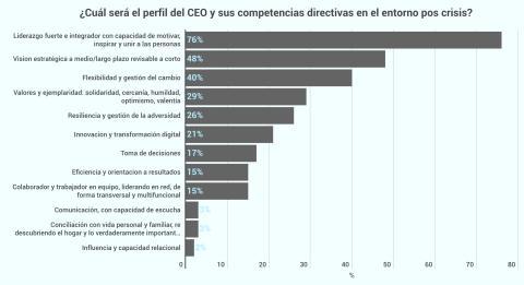 Gráfico perfil CEO post-COVID