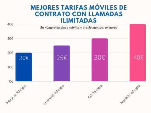 Gráficos tarifa móvil