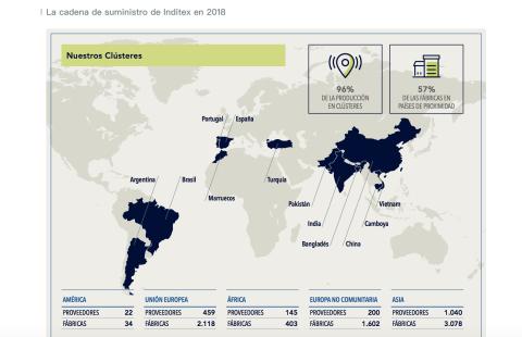 Mapa de la cadena suministro Inditex 2018