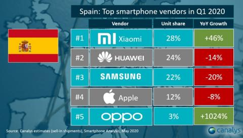 Marcas móviles más distribuidas en España (mayo 2020)
