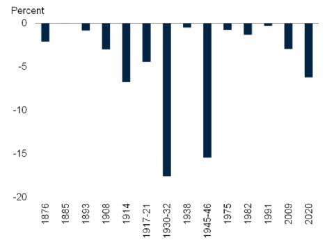 Pérdidas de riqueza personal durante las 13 últimas recesiones y la previsión para el coronavirus